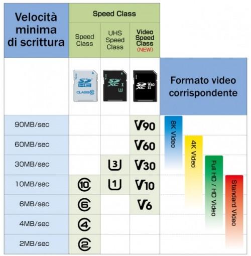 Classi di velocità delle schede SD